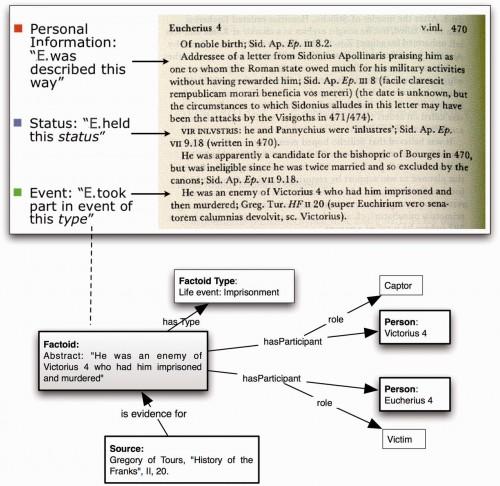 Factoid model